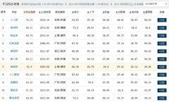 股市暴涨挤兑P2P市场 四平台成交额逆势上涨