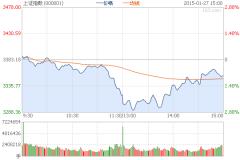 沪指跌0.89%盘中失守3300点 银行板块领跌