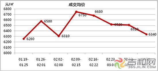 上周(3.9-3.15)长春楼市成交均价为6340元/平