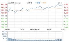 沪指跳空大涨逾2%站上4100 两市逾百股涨停