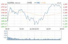 创业板指站稳2700再创历史新高 49股涨停