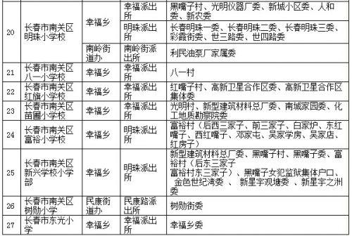 长春市南关区教育局公布中小学方案划分小学_学区上官镇先锋图片