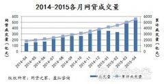 4月P2P行业成交量突破550亿 再创历史新高