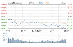 沪指重挫近3%逼近4100点 两市逾50股跌停