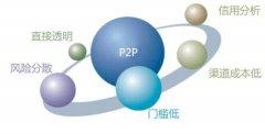 P2P网贷:理财必有风险 选择平台是关键