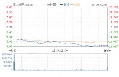 恒大地产股价大跌27% 许家印身价缩水近200亿