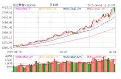 创业板重挫盘中跌逾6% 近80股跌停