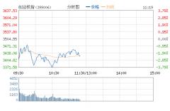 创业板大跌逾3%失守3400 桑乐金等10股跌停