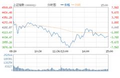 沪指跌逾3%险守4000点 两市1500股跌停