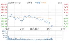 沪指重挫逾6%失守3800点 两市逾千股跌停