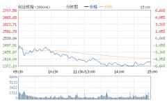 创业板跌近6%失守2400点 光线传媒等96股跌停
