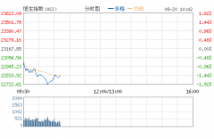 港股大跌近2%逼近22700点 击穿7月股灾低点