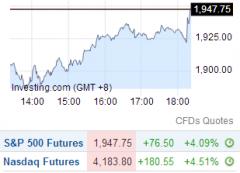 中国降准降息 美股期指涨超4%