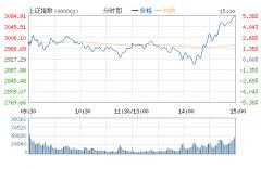 沪指涨逾5%逼近3100点 两市超200股涨停