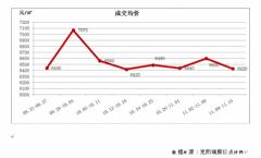 长春房价均价6430元/平米 环比近一个月最大降幅