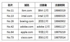 全世界最早注册的十个.com域名 看看你知道几个