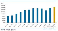 资金持续流入P2P 上海广东贷款余额首破千亿