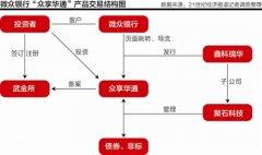 众享华通涉嫌自融 微众银行与其关系遭质疑