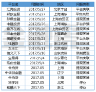 网贷P2P5月新增问题平台72家:18家失联