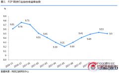 P2P平台数跌破2000 又有30家出事(名单)