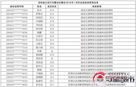 1月份全省终身禁驾名单